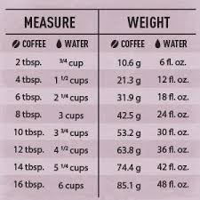 Pour Over Coffee Ratio Chart Coffee To Water Ratio Chart In 2019 Chemex Coffee Coffee