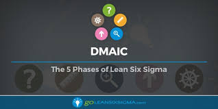 Artifact Knowledge Level Chart Dmaic The 5 Phases Of Lean Six Sigma Goleansixsigma Com
