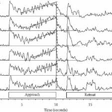 average balls size fig 6 responses of ni in a lepomis during various straight line