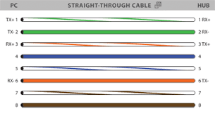 cat5e wiring diagram for 1gbps connection