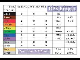 Rainbow Of Truth Resistor Colour Code Chart