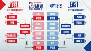 Play-In Picture: Lakers, Blazers tied ...