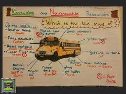 Chart On Renewable And Nonrenewable Resources Lesson Launch Renewable And Nonrenewable Resources The