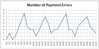 Run Chart Asq Service Quality Divison