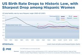 Birth Rate Chart Us Birth Rate Drops To Historic Low With Sharpest Drop