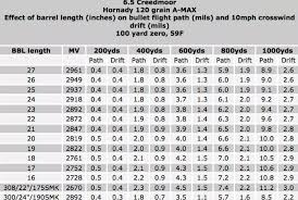 22 Rifle Velocity Chart 44 Studious Bullet Balistic Chart