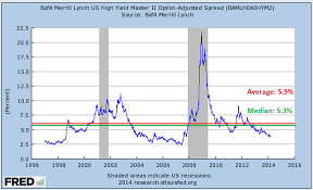 Time For A Check Up On High Yield Bonds A Wealth Of Common