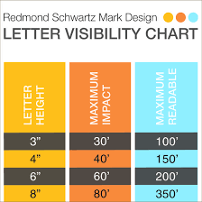 Sign Letter Height Visibility Chart Metric I Cant See The Sign Rsm Design
