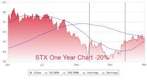 Stx Profile Stock Price Fundamentals More