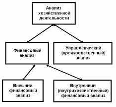 Финансовый результат анализ финансовых результатов