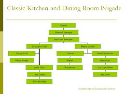 Dining Room Organization Personnel Ppt Download