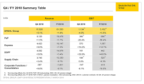 Dhl International Rates Chart E Commerce Boom And Trade Growth Fuel Dp Dhl Group