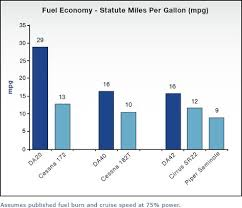 Here Is A Comparison Chart On How Far A Gallon Of Avgas Will