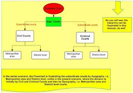 Indian Jurisdiction Chart What Are The Different Levels Of Law Courts In India Quora