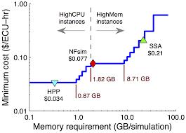 Amazon Elastic Compute Cloud Cost Of Running Simulations On The Amazon Elastic Compute
