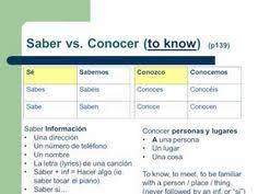 Saber Chart 13 Best Saber Vs Conocer Images Spanish Grammar Learning