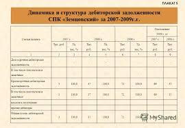 Презентация на тему Дипломная работа на тему Анализ дебиторской  6 Динамика и структура дебиторской задолженности