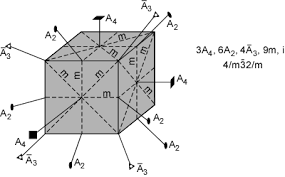 parallel planes in a cube. cube, and 6 2-fold rotation axes (again, not all are shown), sticking out of the edges cube. in addition, crystal has 9 mirror planes, parallel planes a cube