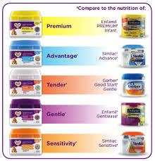 Enfamil Newborn Formula Feeding Chart How To Save Money On Baby Formula By Switching To Parents
