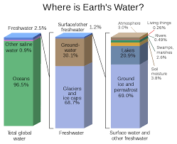 Water Distribution On Earth Wikipedia