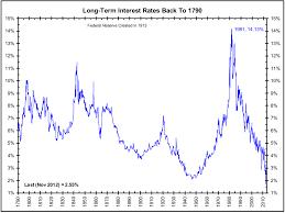 Big Charts Historical Interest Rates Historical Charts Interest Rates