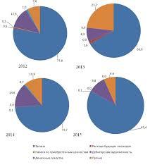 Повышение эффективности использования оборотных средств Филиал   оборотных средств в филиале Завод ЖБИ ОАО Стройтрест № 25 показал что в 2012 2015 гг оборотные активы использовались не достаточно эффективно