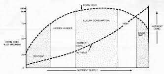 Plant Nutrient Interaction Chart Nch 46