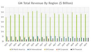 General Motors Organizational Chart 2018 5 Years Analysis Of Gm Sales Revenue And Operating Profit