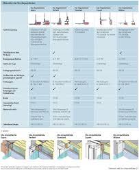 Fassade Wärmedämm Verbundsysteme Zubehör Sto Anputzleisten Für