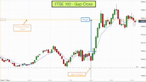5 Minute Chart Day Trading Day Trading Ftse Dax 5 Minute Charts 17th May 2017