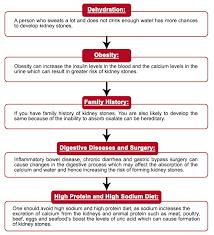 Kidney Stone Diet Chart Home Remedies Diet To Relief Kidney Stone Balance Nutrition