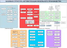 Опыт успешной информатизации бизнес деятельности мебельного  Схема ИТМ