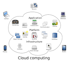 Chart On Cloud Computing Cloud Computing Wikipedia