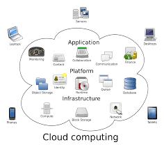 Cloud computing - Wikipedia