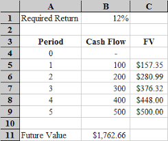 Cash Flow Calculation Excel Microsoft Excel Time Value Function Tutorial Uneven Cash