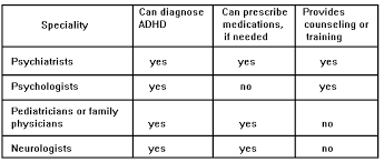 Types Of Adhd Medication Chart Attention Deficit Hyperactivity Disorder Decade Of The Brain