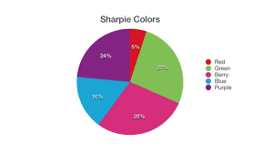The Sharpie Color Frequency Chart For Turtles All The Way