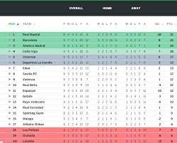 la liga league table page 6 line