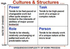 organizational culture diagram readyt age organizational culture diagram