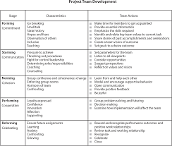 Pmi Decision Making Chart The Work Of A Project Team Working Together In Order To Work