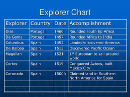 Early Explorers Chart Ppt Explorers Powerpoint Presentation Free Download Id