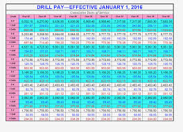 Military Pay Chart 2019 Dfas Best Picture Of Chart