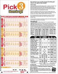 Pick 3 Idaho Lottery