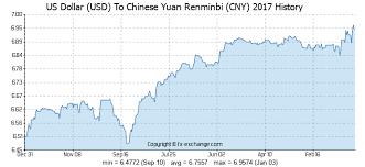 Us Dollar Usd To Chinese Yuan Renminbi Cny History