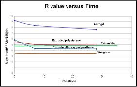 Spray Foam R Value Chart Ncptt New Report On Degradation Of Insulation Released