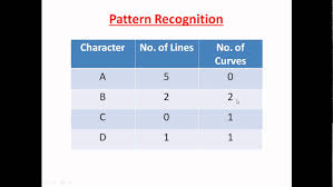 Pattern Recognition Adorable Introduction to pattern recognition YouTube
