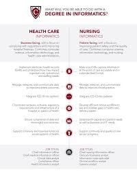A Quick Guide To How Health Care And Nursing Informatics Are