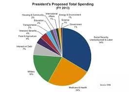 Federal Budget Pie Chart 2009 Does The Us Really Spend 50 Of Its Money On The Military