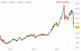 Gold Chart 50 Years December 2019