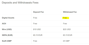 Coinbase allows its users to buy and sell a variety of cryptocurrencies including bitcoin, ethereum, litecoin, eos, tezos, stellar lumens, bitcoin cash, and many others. Coinbase Fees How To Avoid Them